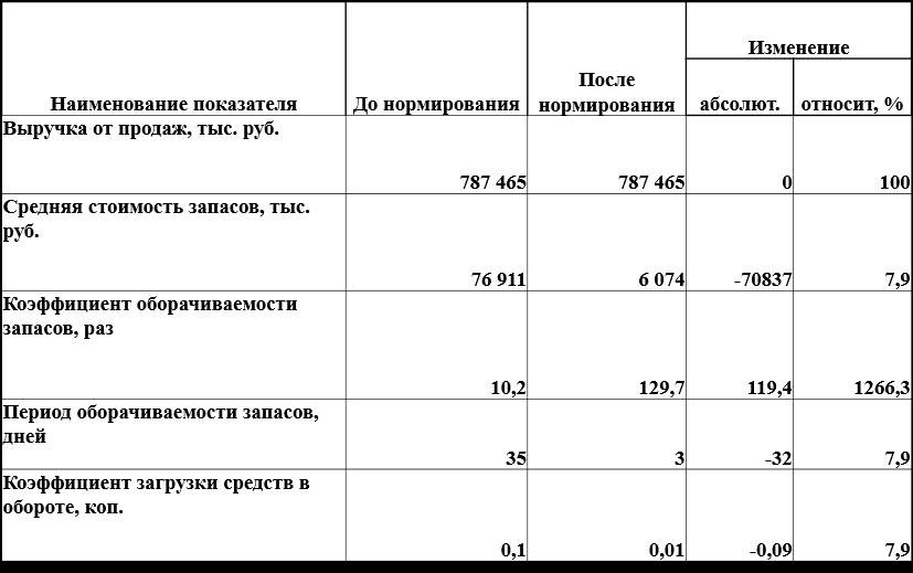 Совершенствование управления товарными запасами на логистической  Таблица 20 Показатели эффективности использования товарных запасов ООО до и после их нормирования в 2012 г