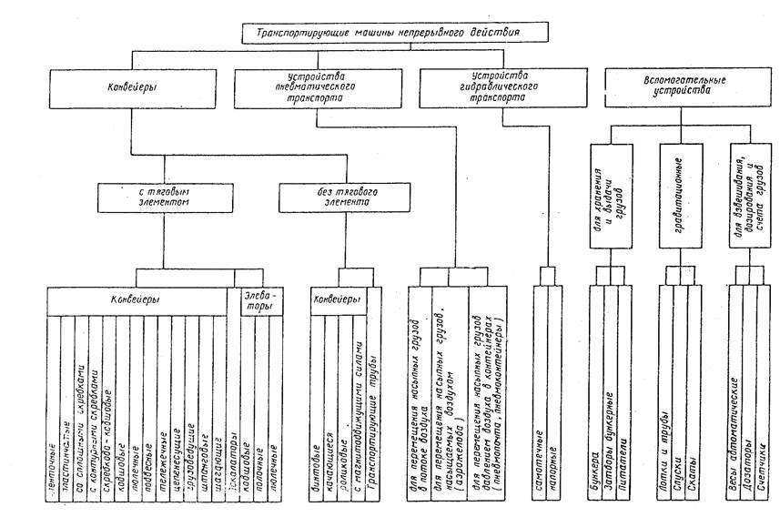 Технико экономические показатели ленточного конвейера элеваторы и хпп красноярский край