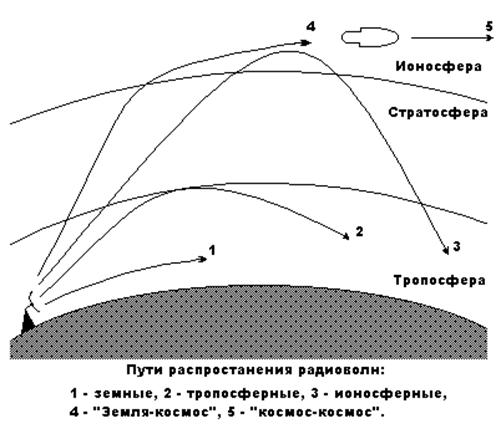 слои ионосферы картинки ней связаны лохнесские