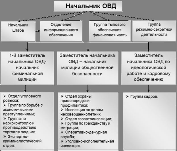 Ознакомление с деятельностью отдела внутренних дел изучение  Организационная структура подразделений отдела внутренних дел Гомельского райисполкома