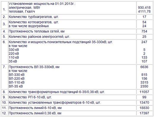 Отчет о прохождении технологической практики в филиале РУПП  Таблица 1 Характеристика РУП Гомельэнерго
