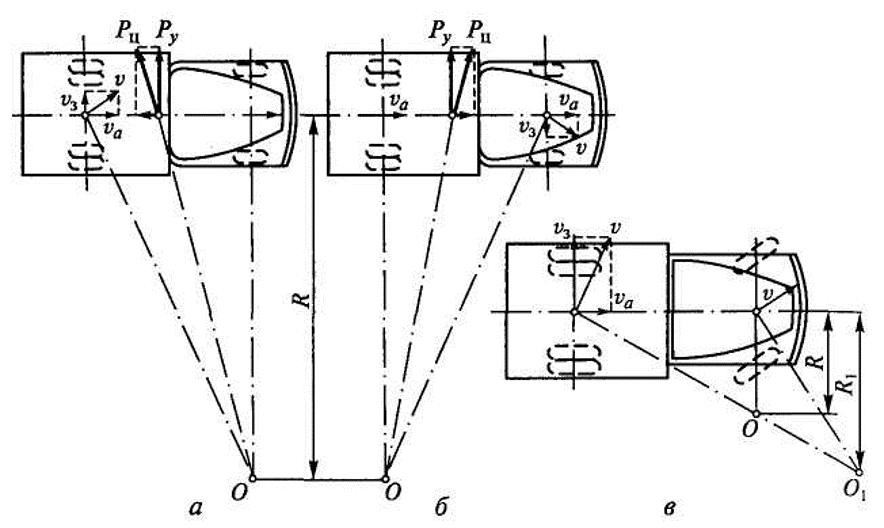 Занос автомобиля схема