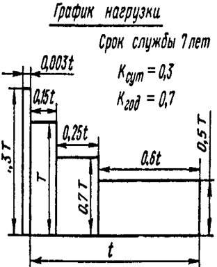 привод к ленточному конвейеру с графиком нагрузки